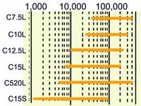 c-PAGEL分画分子量範囲