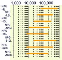 PAGEL分画分子量範囲